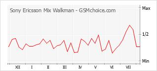 Le graphique de popularité de Sony Ericsson Mix Walkman