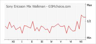 Populariteit van de telefoon: diagram Sony Ericsson Mix Walkman