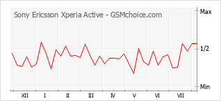 Popularity chart of Sony Ericsson Xperia Active