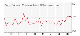 Le graphique de popularité de Sony Ericsson Xperia Active