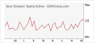 Populariteit van de telefoon: diagram Sony Ericsson Xperia Active