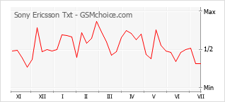 Popularity chart of Sony Ericsson Txt