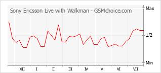 Diagramm der Poplularitätveränderungen von Sony Ericsson Live with Walkman