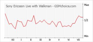 Popularity chart of Sony Ericsson Live with Walkman