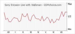 Le graphique de popularité de Sony Ericsson Live with Walkman