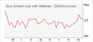 Grafico di modifiche della popolarità del telefono cellulare Sony Ericsson Live with Walkman