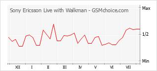 Populariteit van de telefoon: diagram Sony Ericsson Live with Walkman