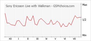 Traçar mudanças de populariedade do telemóvel Sony Ericsson Live with Walkman