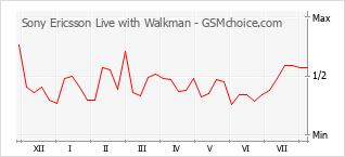 Диаграмма изменений популярности телефона Sony Ericsson Live with Walkman