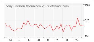 Diagramm der Poplularitätveränderungen von Sony Ericsson Xperia neo V