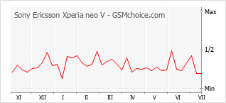 Le graphique de popularité de Sony Ericsson Xperia neo V