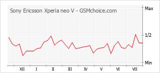 Populariteit van de telefoon: diagram Sony Ericsson Xperia neo V
