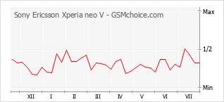 手机声望改变图表 Sony Ericsson Xperia neo V