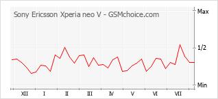 手機聲望改變圖表 Sony Ericsson Xperia neo V