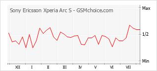 Diagramm der Poplularitätveränderungen von Sony Ericsson Xperia Arc S