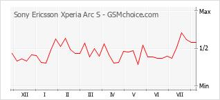 Gráfico de los cambios de popularidad Sony Ericsson Xperia Arc S