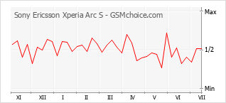 Диаграмма изменений популярности телефона Sony Ericsson Xperia Arc S