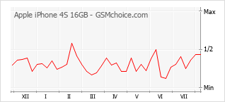 Popularity chart of Apple iPhone 4S 16GB