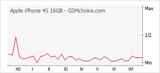 Gráfico de los cambios de popularidad Apple iPhone 4S 16GB