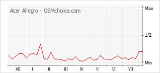 Popularity chart of Acer Allegro