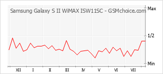 Popularity chart of Samsung Galaxy S II WiMAX ISW11SC