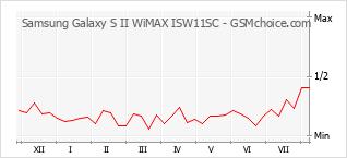 手机声望改变图表 Samsung Galaxy S II WiMAX ISW11SC