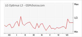 Le graphique de popularité de LG Optimus L3