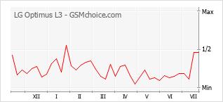 Populariteit van de telefoon: diagram LG Optimus L3