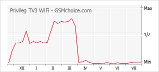 Popularity chart of Privileg TV3 WiFi