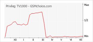 Gráfico de los cambios de popularidad Privileg TV1000