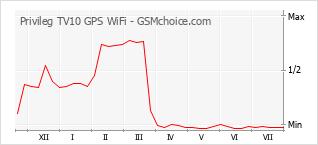 Traçar mudanças de populariedade do telemóvel Privileg TV10 GPS WiFi