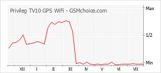 手機聲望改變圖表 Privileg TV10 GPS WiFi