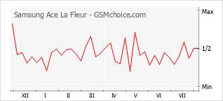 Popularity chart of Samsung Ace La Fleur