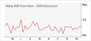 Диаграмма изменений популярности телефона Nokia 808 Pure View