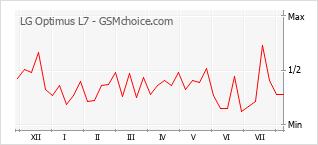 Le graphique de popularité de LG Optimus L7