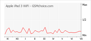 Popularity chart of Apple iPad 3 WiFi