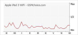 手機聲望改變圖表 Apple iPad 3 WiFi