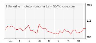 Popularity chart of ! Unikalne Tripleton Enigma E2