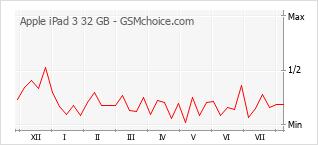 Popularity chart of Apple iPad 3 32 GB