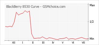 Le graphique de popularité de BlackBerry 8530 Curve