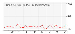 Diagramm der Poplularitätveränderungen von ! Unikalne PCD Shuttle