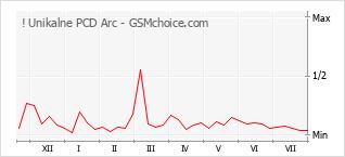 Le graphique de popularité de ! Unikalne PCD Arc