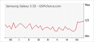Gráfico de los cambios de popularidad Samsung Galaxy S III
