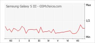 Диаграмма изменений популярности телефона Samsung Galaxy S III