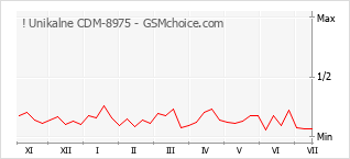 Popularity chart of ! Unikalne CDM-8975