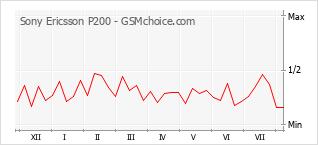 Grafico di modifiche della popolarità del telefono cellulare Sony Ericsson P200