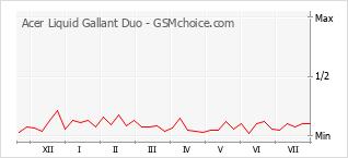 Traçar mudanças de populariedade do telemóvel Acer Liquid Gallant Duo