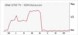 Populariteit van de telefoon: diagram GNet G705 TV