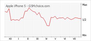 Le graphique de popularité de Apple iPhone 5