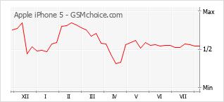 Grafico di modifiche della popolarità del telefono cellulare Apple iPhone 5